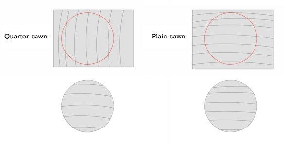 Quarter- v. plain-sawn cross sections